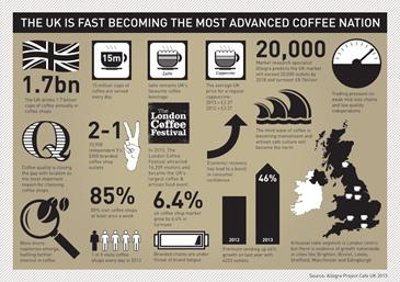 Coffee Industry In The Uk Essay  Custom Paper Sample  Coffee Industry In The Uk Essay