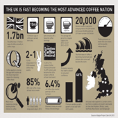 20 February: UK Coffee Scene Infographic
